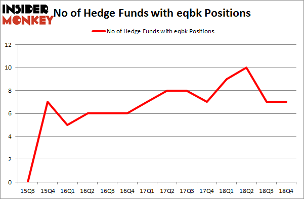 No of Hedge Funds with EQBK Positions
