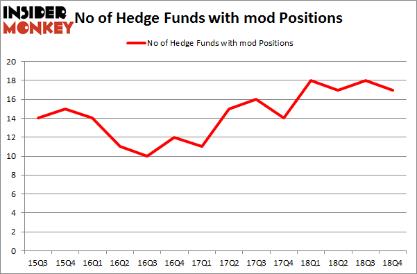 No of Hedge Funds with MOD Positions