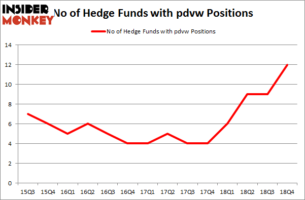 No of Hedge Funds with PDVW Positions