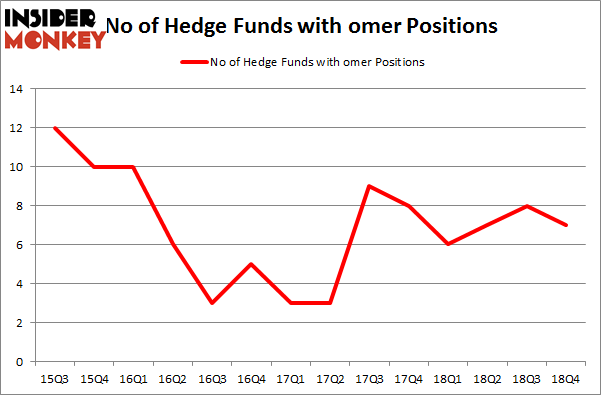 No of Hedge Funds with OMER Positions