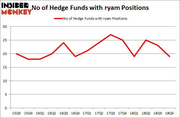 No of Hedge Funds with RYAM Positions