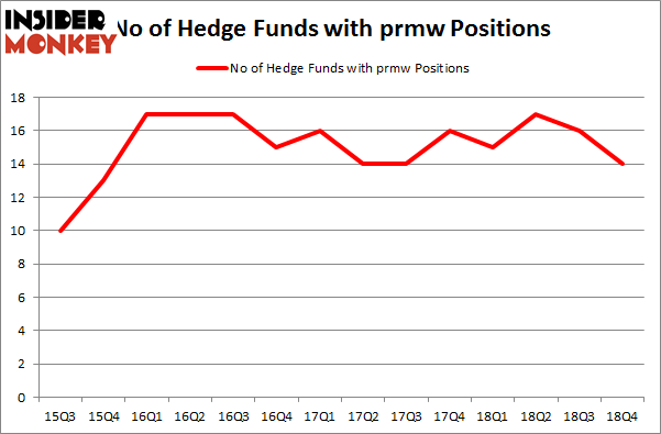 No of Hedge Funds with PRMW Positions