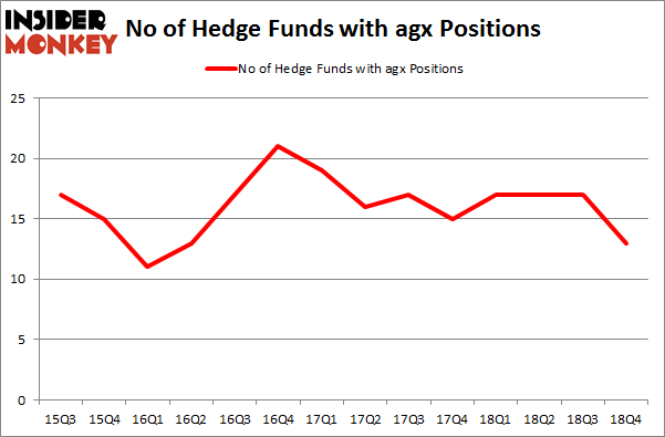 No of Hedge Funds with AGX Positions