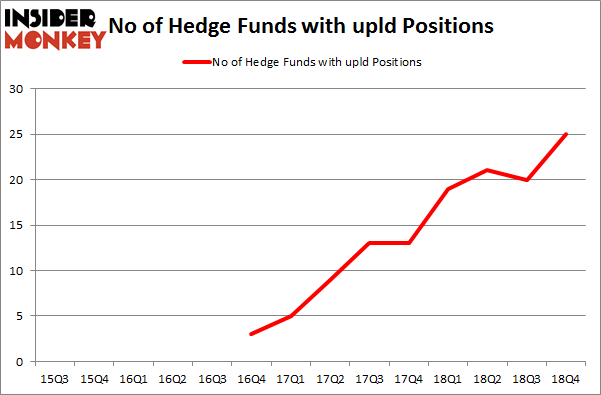 No of Hedge Funds with UPLD Positions