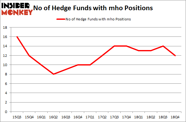 No of Hedge Funds with MHO Positions