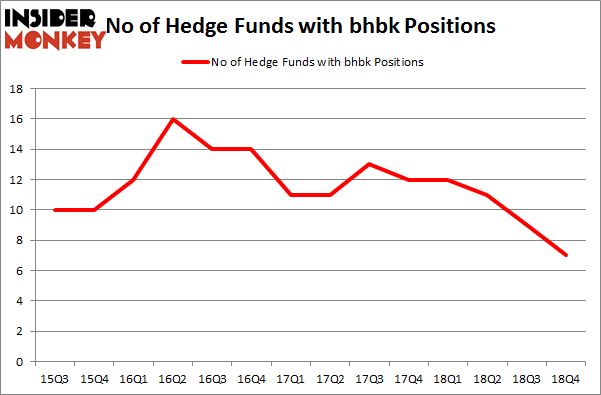 No of Hedge Funds with BHBK Positions