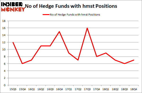 No of Hedge Funds with HMST Positions