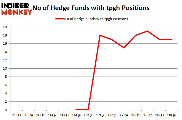 No of Hedge Funds with TPGH Positions