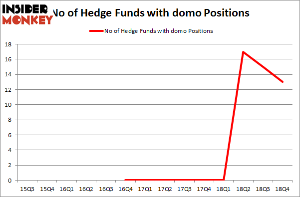 No of Hedge Funds with DOMO Positions
