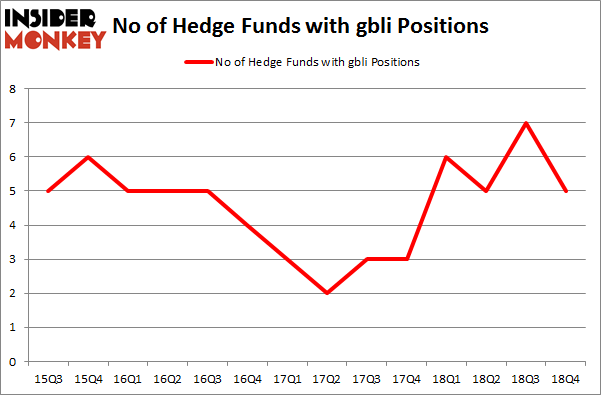 No of Hedge Funds with GBLI Positions