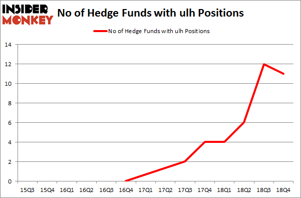 No of Hedge Funds with ULH Positions