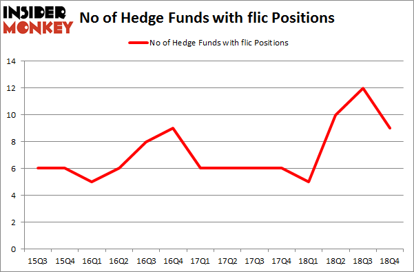 No of Hedge Funds with FLIC Positions