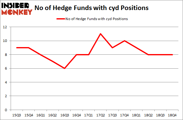 No of Hedge Funds with CYD Positions
