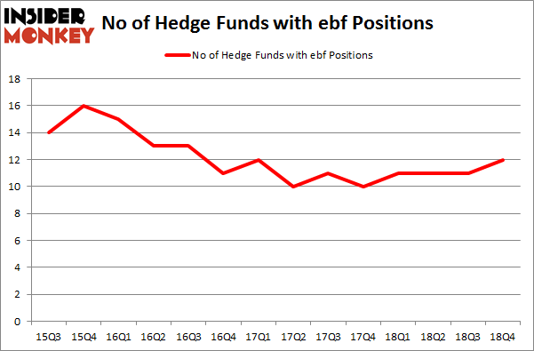 No of Hedge Funds with EBF Positions