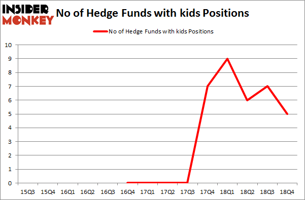 No of Hedge Funds with KIDS Positions