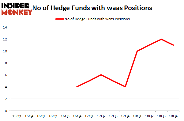 No of Hedge Funds with WAAS Positions