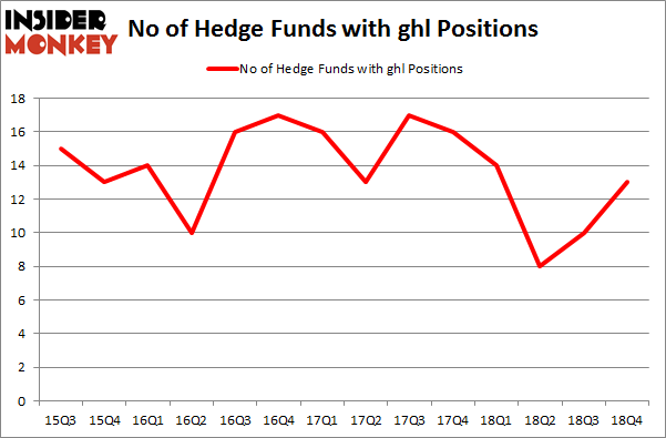No of Hedge Funds with GHL Positions