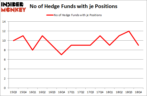 No of Hedge Funds with JE Positions
