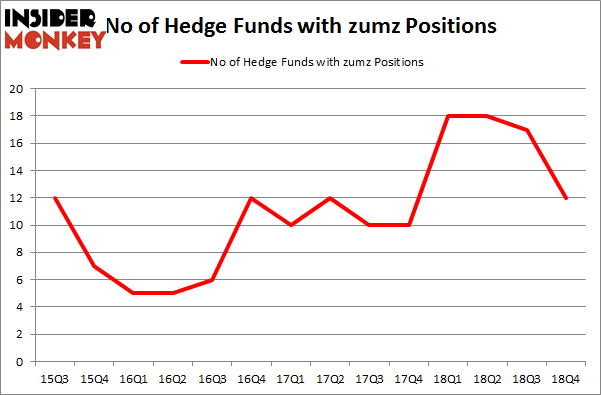 No of Hedge Funds with ZUMZ Positions