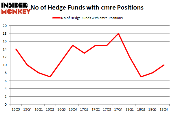 No of Hedge Funds with CMRE Positions