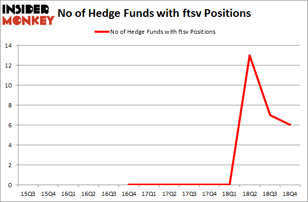 No of Hedge Funds with FTSV Positions