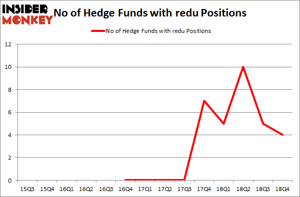 No of Hedge Funds with REDU Positions