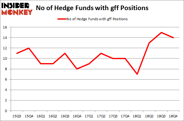 No of Hedge Funds with GFF Positions