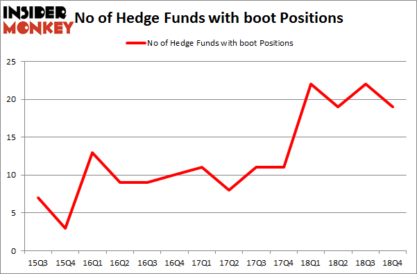 No of Hedge Funds with BOOT Positions