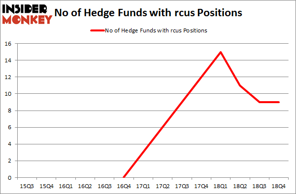 No of Hedge Funds with RCUS Positions
