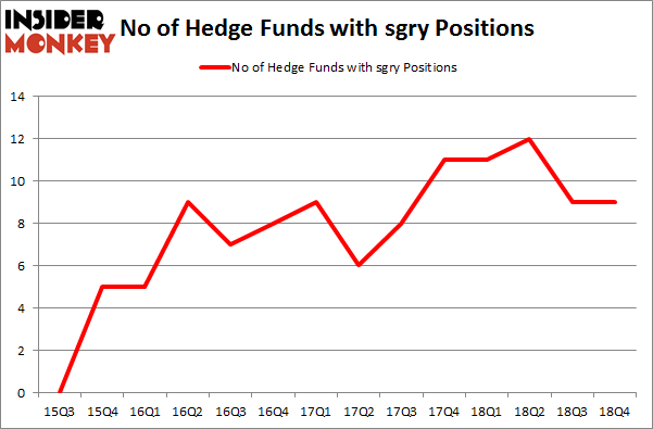 No of Hedge Funds with SGRY Positions