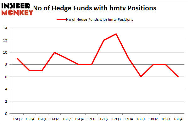 No of Hedge Funds with HMTV Positions