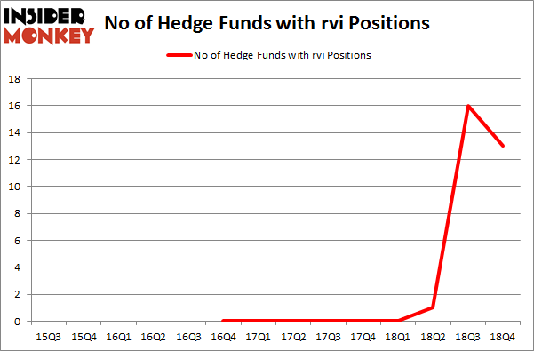 No of Hedge Funds with RVI Positions