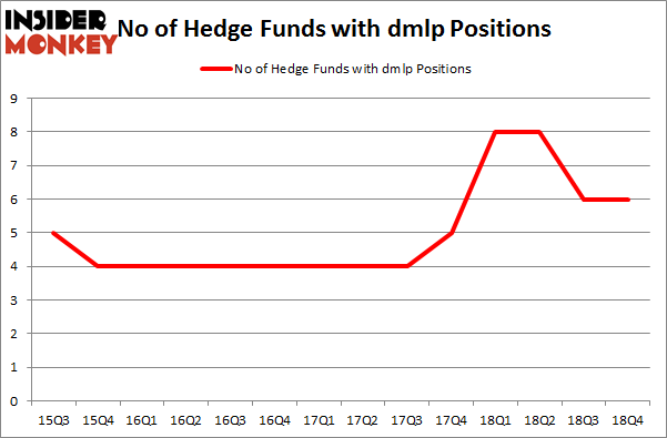 No of Hedge Funds with DMLP Positions