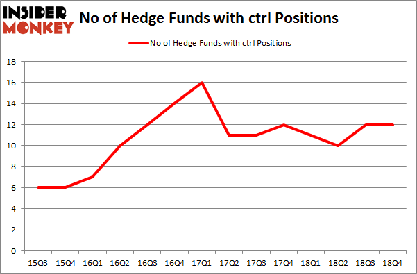 No of Hedge Funds with CTRL Positions