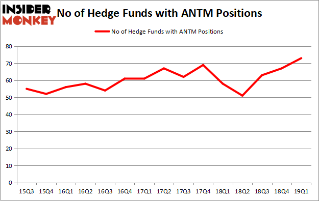 Hedge Funds Have Never Been This Bullish On Anthem Inc (ANTM