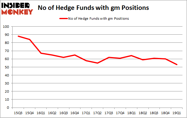 No of Hedge Funds with GM Positions