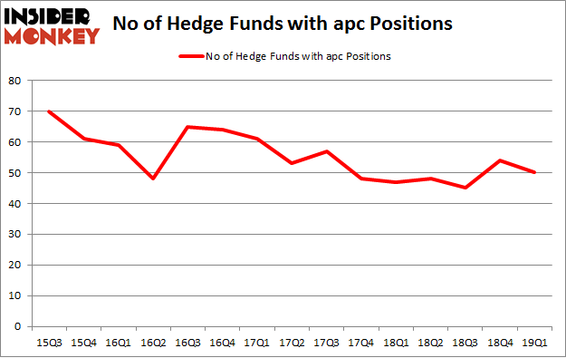No of Hedge Funds with APC Positions
