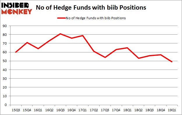 No of Hedge Funds with BIIB Positions