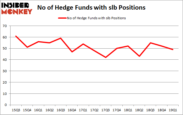 No of Hedge Funds with SLB Positions