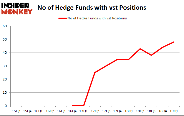 No of Hedge Funds with VST Positions
