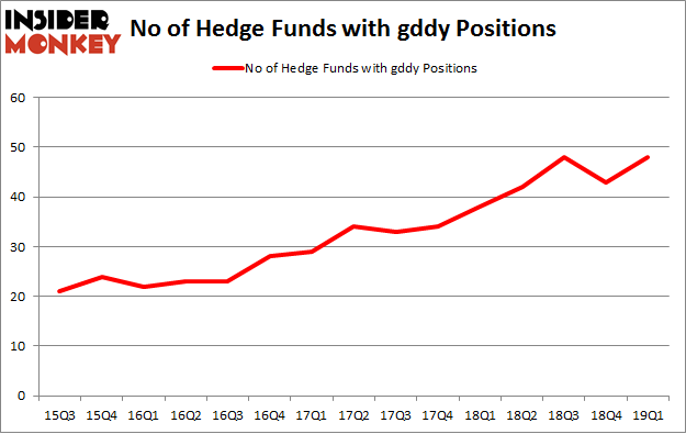 No of Hedge Funds with GDDY Positions