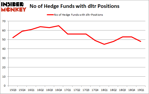 No of Hedge Funds with DLTR Positions