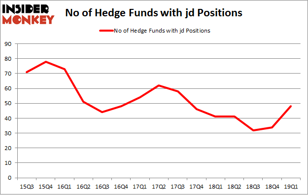 No of Hedge Funds with JD Positions