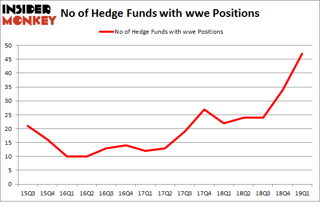 No of Hedge Funds with WWE Positions