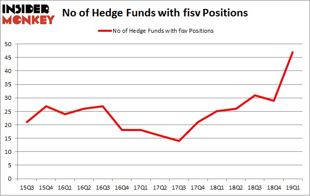 No of Hedge Funds with FISV Positions