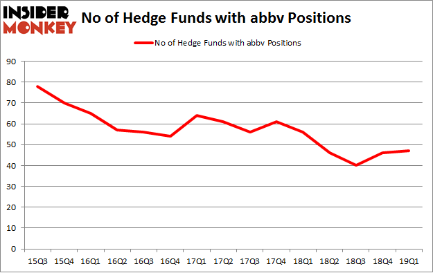 No of Hedge Funds with ABBV Positions