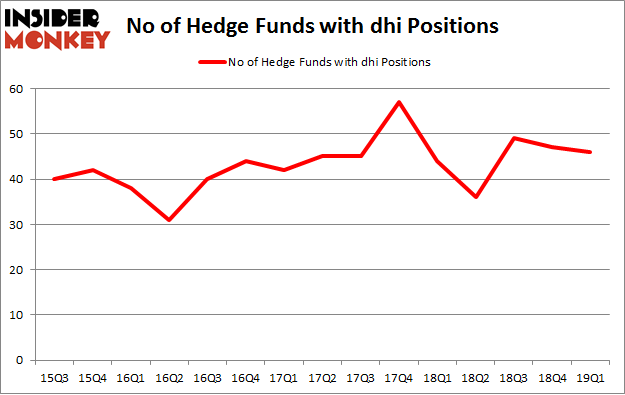 No of Hedge Funds with DHI Positions