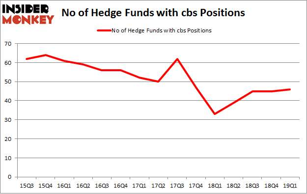 No of Hedge Funds with CBS Positions