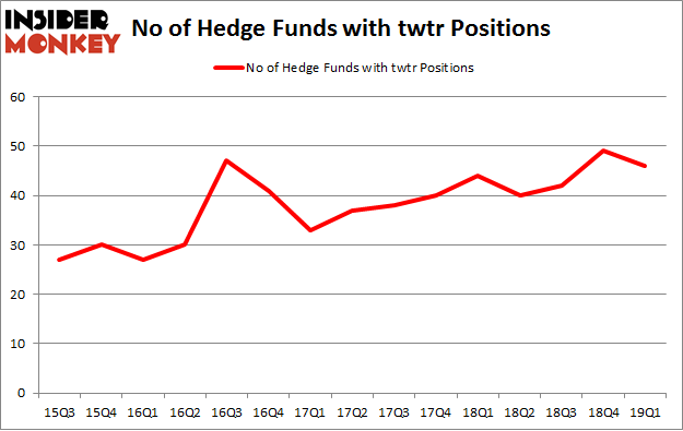 No of Hedge Funds with TWTR Positions