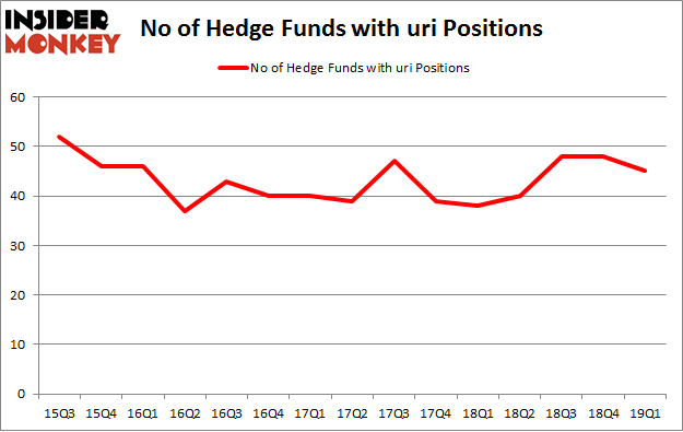 No of Hedge Funds with URI Positions
